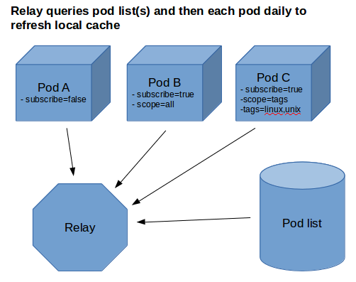 Relay servers for public posts diaspora project wiki
