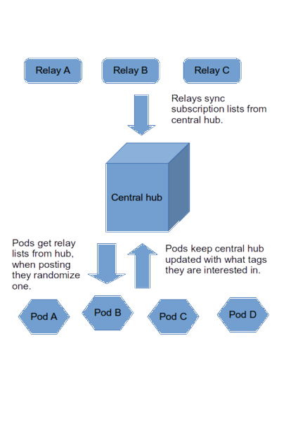 File:Relays1.png